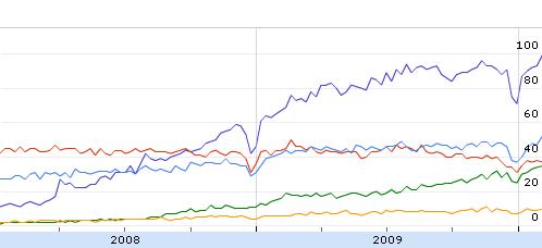 graphique comparatif ecommerce